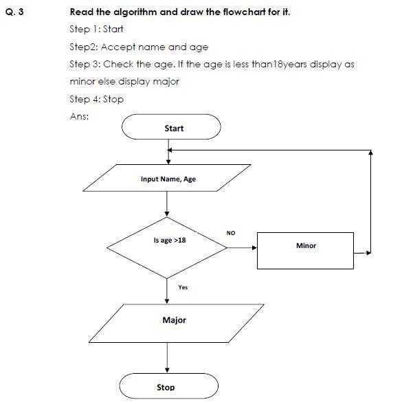 Multiplication Table Algorithm – Work Calendar
