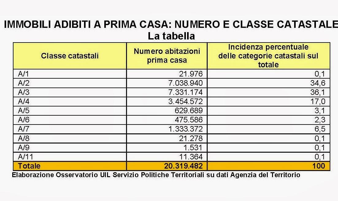 STUDIO LEGALE VILLARI: tasse sulla casa e immobili storici vincolati:dall'Ici...