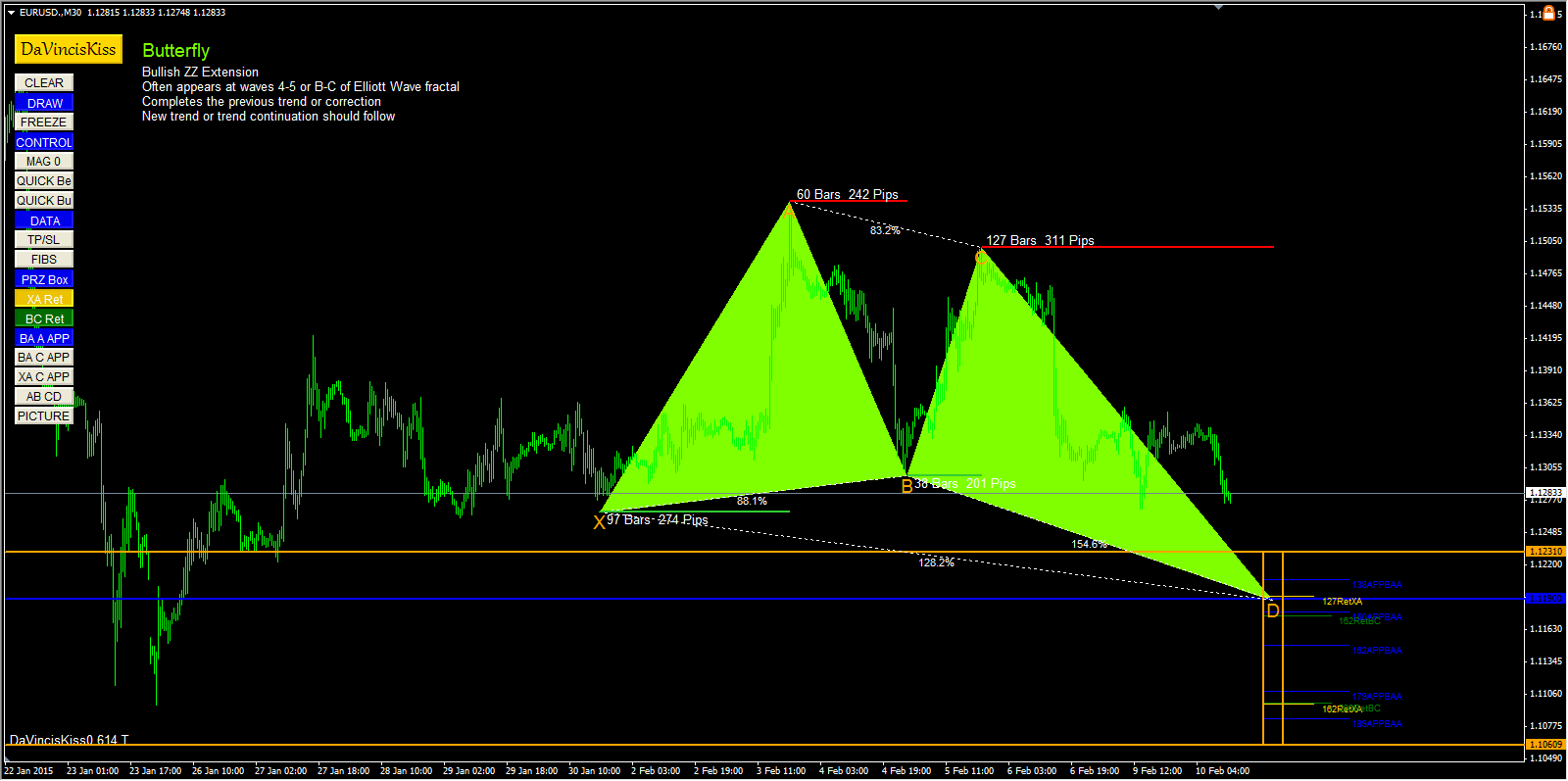 emerging EURUSD butterfly pattern