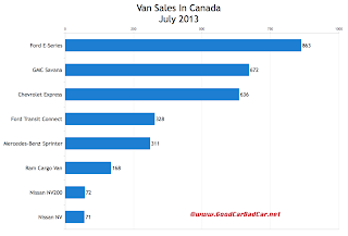 Canada July 2013 commercial van sales chart