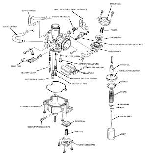 Fungsi Karburator