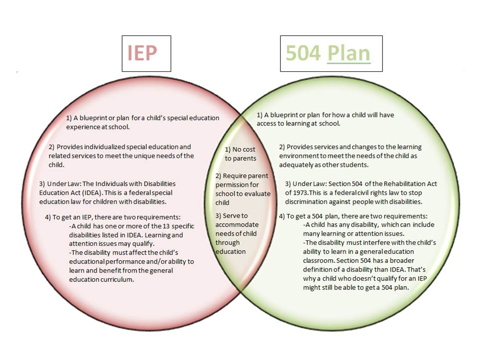 Special Education History and Current Issues: IEP vs. 504 Plan