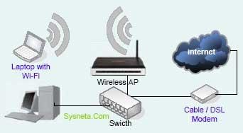 Wira persada home wireless networking bagaimana dengan jaringan wireless jaringan wireless berarti anda perlu menambahkan membuat extension secara wireless dari sambungan lan anda ccuart Choice Image