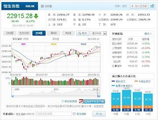 中国株コバンザメ投資 香港ハンセン指数20130913