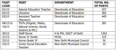 govt of nct of delhi