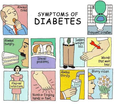 Symptom of Diabetes
