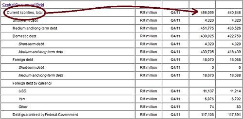 statistik hutang negara 2012