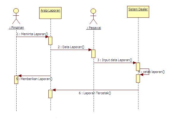 Rizone blogs tugas kuliah ini adalah sequence diagram laporan dimana pimpinan meminta laporan laporan yang terdapat dalam sistem dan pegawai akan menginput data laporan laporan ccuart Images
