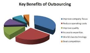 Outsourcing from Bangladesh
