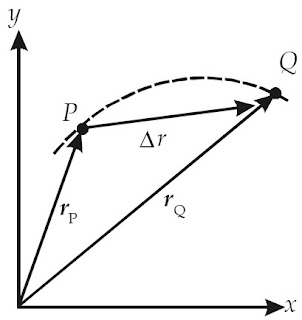 Garis putus-putus menyatakan lintasan partikel. Perpindahan posisi partikel dari posisi awal di titik P ke posisi titik Q dinyatakan dengan Δr..