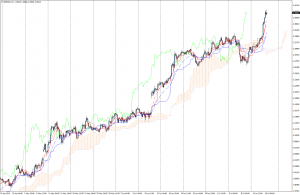 Standard Ichimoku look in MT4 (Click to enlarge)