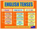 TENSES CHART AND IRREGULAR VERBS