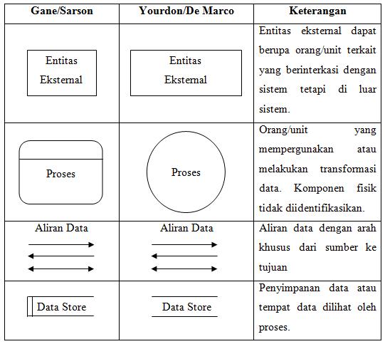 Pengertian dan contoh dari data flow diagram dfd i gede aditya berikut ini merupakan simbol simbol yang biasanya digunakan pada data flow diagram dfd ccuart Images