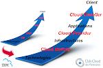 Capturez la croissance du Cloud avec IBM