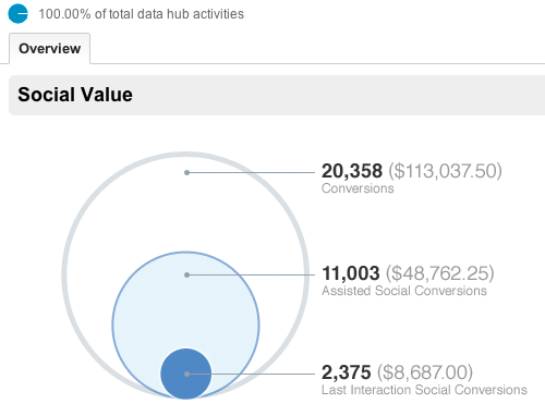 Google Analytics Social Value
