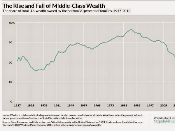 6 Charts-The Sad State Of America's Middle Class