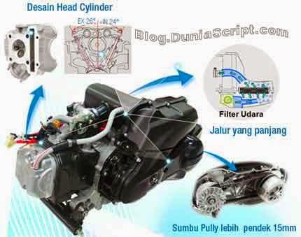 Tips Cara Hemat Bahan Bakar Motor baru dan Lama  Yang Ampuh