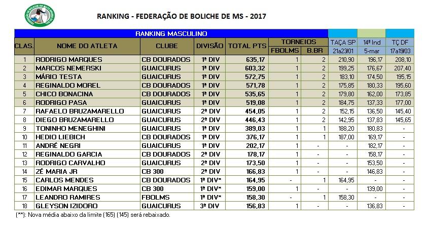 Ranking Estadual março 2017