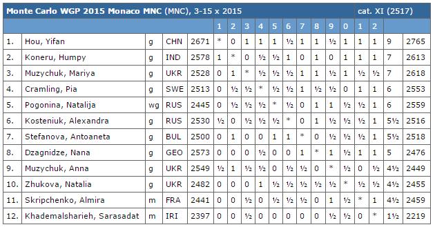 La grille finale du Grand Prix d'échecs de Monaco