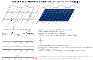 Solar Mounting System for Corrugated Rooftops - SolBond by Solon