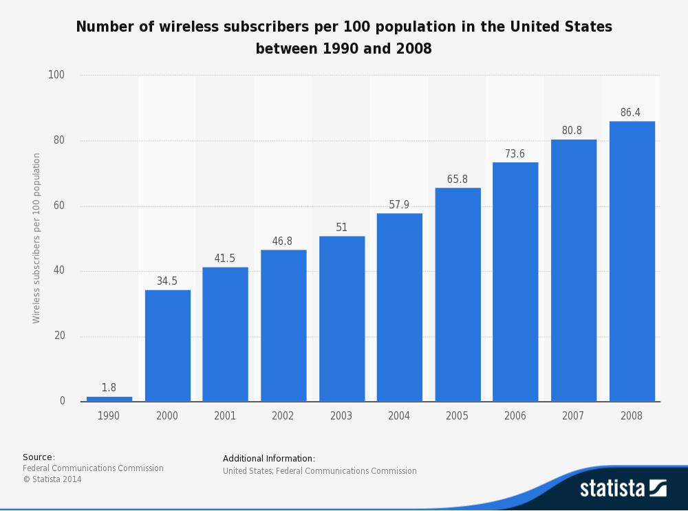There were 34.5 wireless subscribers per 100 population in 2000.