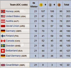 winter olympics medal table 2006