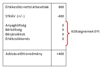 Eredménykimutatás STKÁV-val
