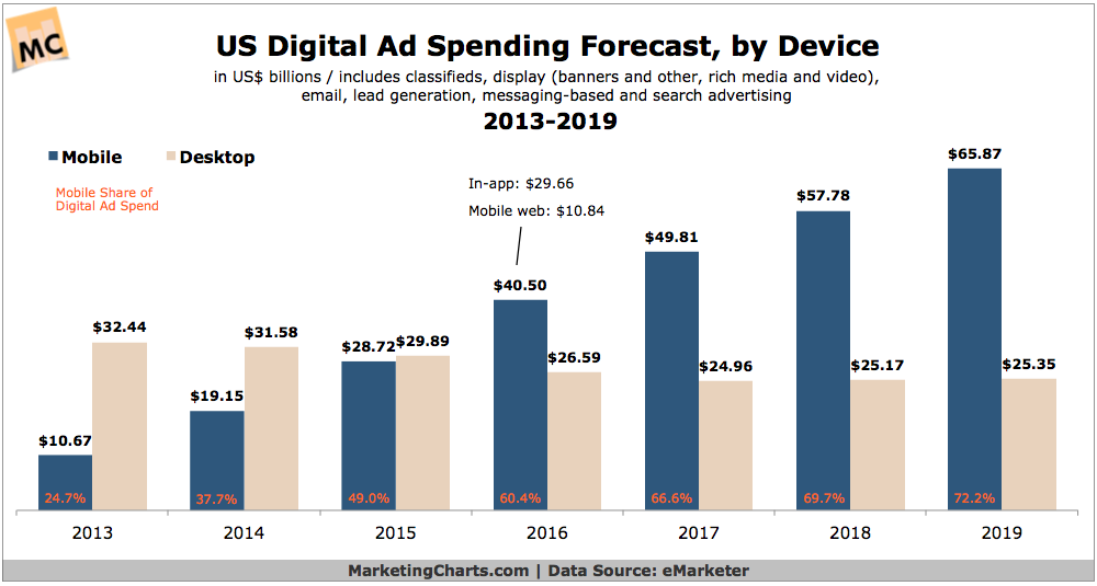 Ad spending by device