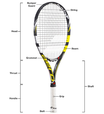 Tennis Racket part diagram