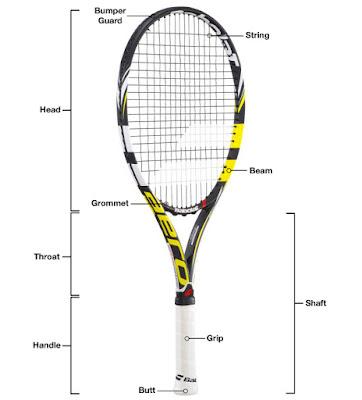 Tennis Racket part diagram