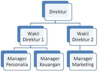smartart Hierarchy