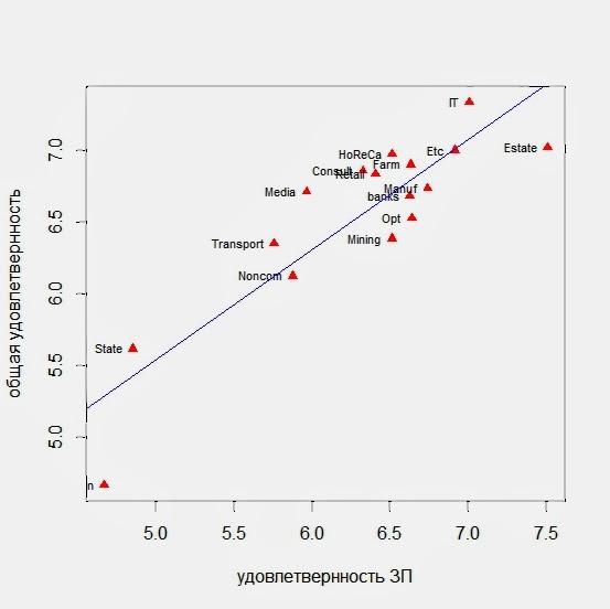 Средние значения общей удовлетворенностью и удовлетворенностью зарплатой по отраслям