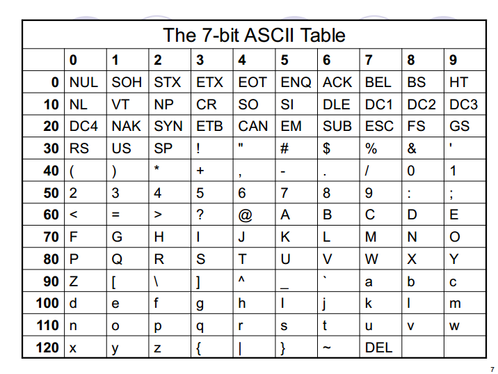 November 2012 the beginning days for Complete ascii table 0 255