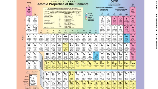 Profe mnica milagros cientficos crean un nuevo elemento de la cnn como si no fuera ya suficientemente difcil memorizar los nombres de los 117 elementos de la tabla peridica los cientficos han confirmado uno urtaz Images