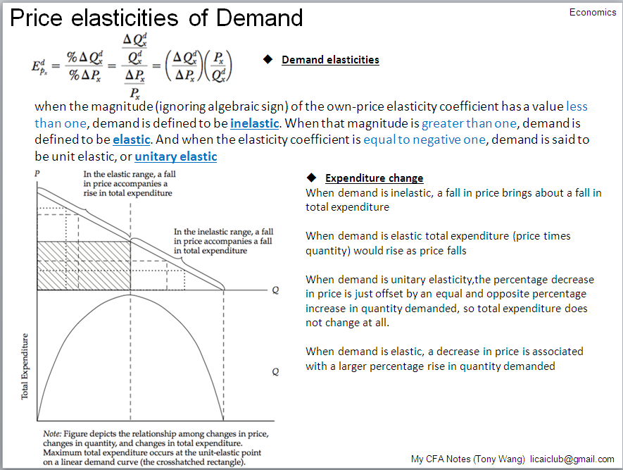 demand and the price elasticity of demand Using knowledge of elasticity 1 if demand is inelastic then increasing the price can lead to an increase in revenue 2 if demand is elastic, firms would be unlikely to increase revenue as this could lead to a fall in revenue instead, they could try advertising to increase brand loyalty and make.