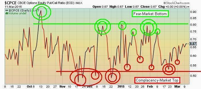 Stock options speculator