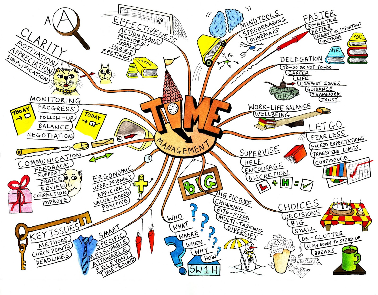 how to make a creative mind map