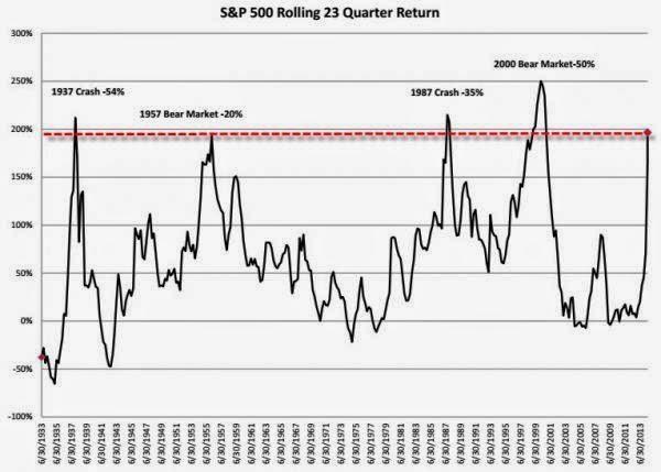 What Happened The Last 4 Times Stocks Rallied For 23 Quarters?