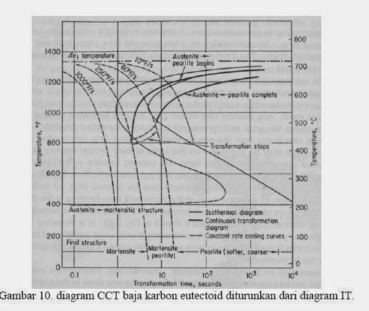 Perlakuan panas heat treatment severalcut diagram cct baja karbon eutectoid diturunkan dari diagram it pada proses laku panas biasanya pendinginan dilakukan dengan pendinginan kontinyu ccuart Gallery