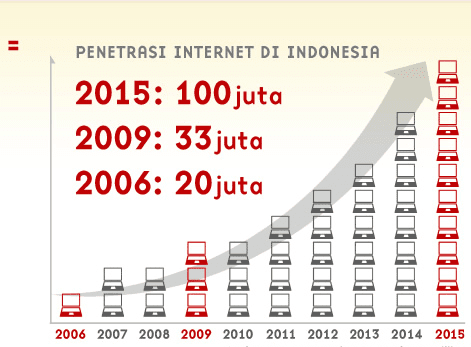 Makalah Sejarah Internet Dunia Dan Perkembangan Internet Di Indonesia