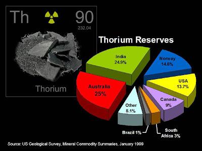 Réserve de Thorium