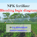 NPK fertilizer blending logic diagram