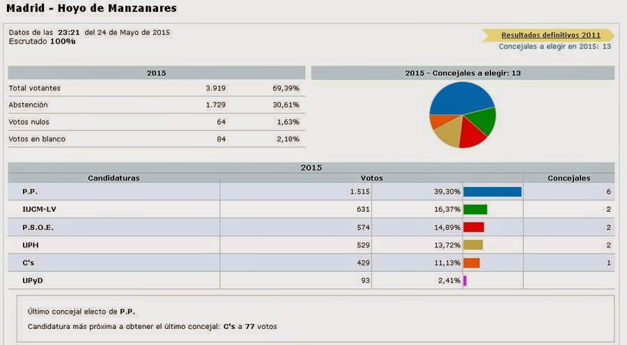 Cosas de hoyo el pp gana las elecciones municipales de for Elecciones ministerio del interior resultados