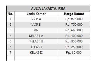 Tarif Rawat Inap RSIA Aulia Jakarta