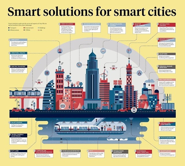 Smart solutions for Smartcity