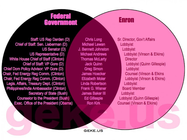 Snippits And Snappits  18 Venn Diagrams Showing How Corrupted American  U2018democracy U2019 Really Is