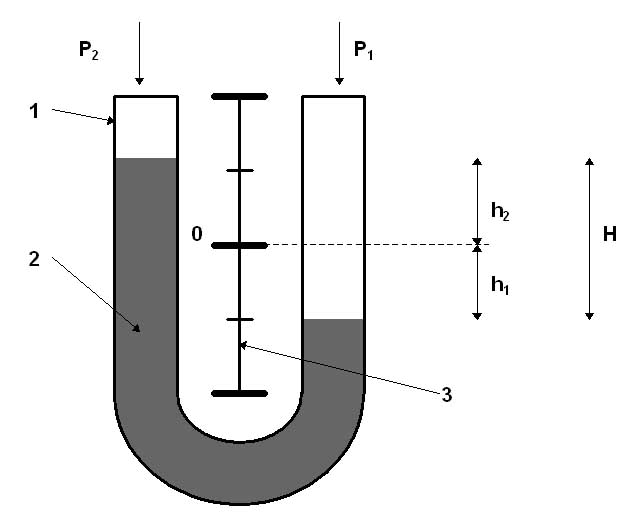 """u tube liquid filled manometers about instrumentation"