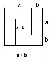 הוכחת נוסחה במתמטיקה בעזרת שרטוט ריבוע מורכב מארבעה מלבנים וריבוע קטן
