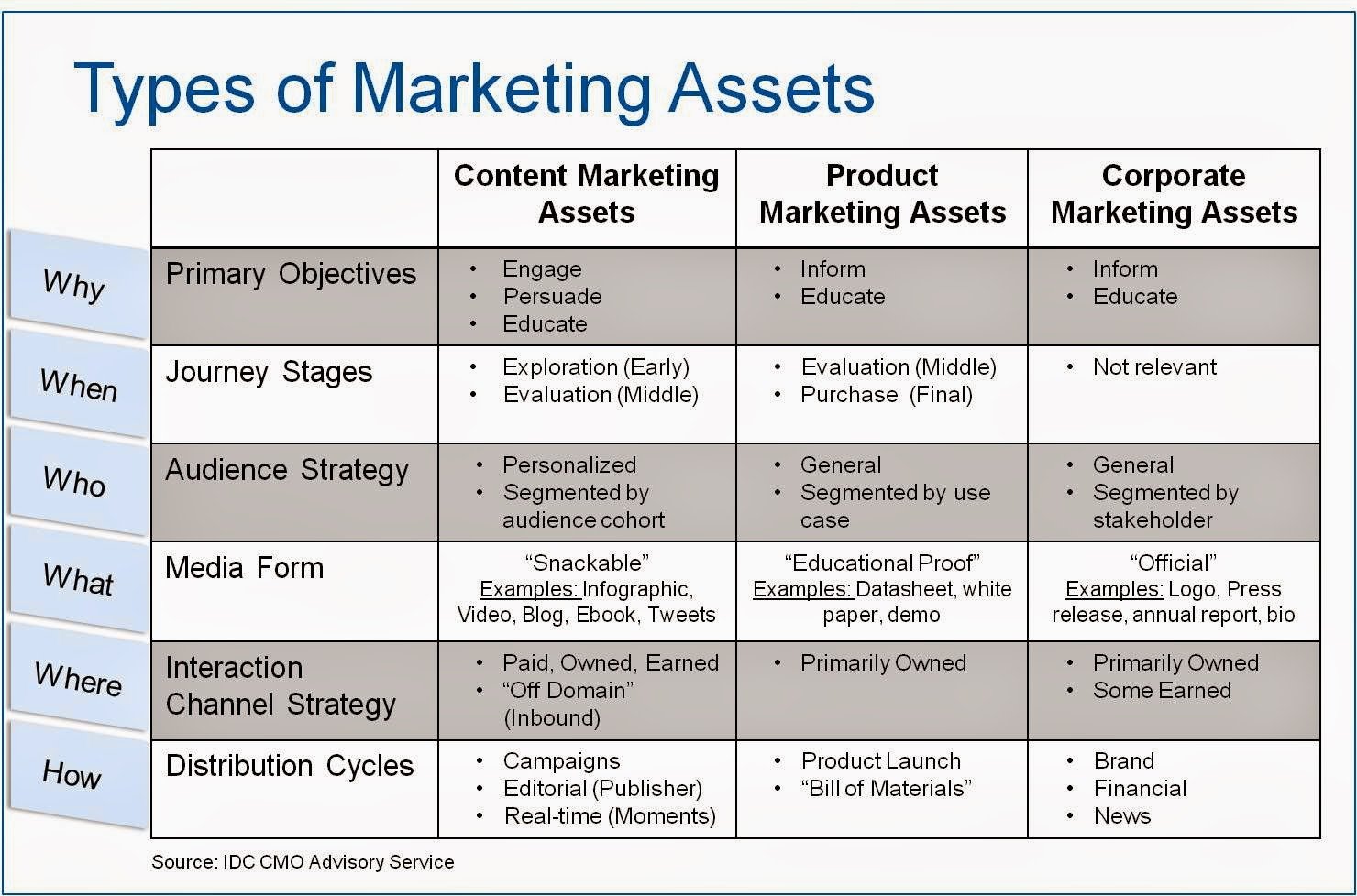 Types%2Bof%2BMarketing%2BAssets What is Content Marketing? IDCs Definition of Content Marketing