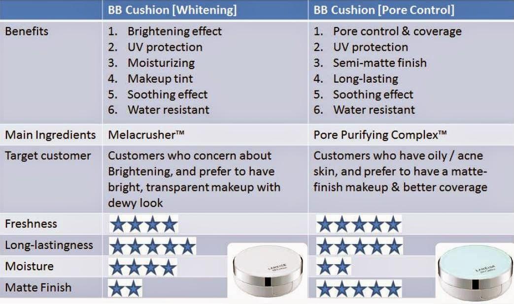 Laneige BB Cushion Pore Control, laneige, laneige bb cushion, bb cushion, foundation powder, makeup